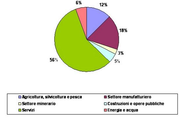 <b>Sono i Marocchini gli immigrati in Italia con più voglia di fare impresa</b>