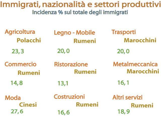 <b>Veneto, la fabbrica parla 169 lingue</b>